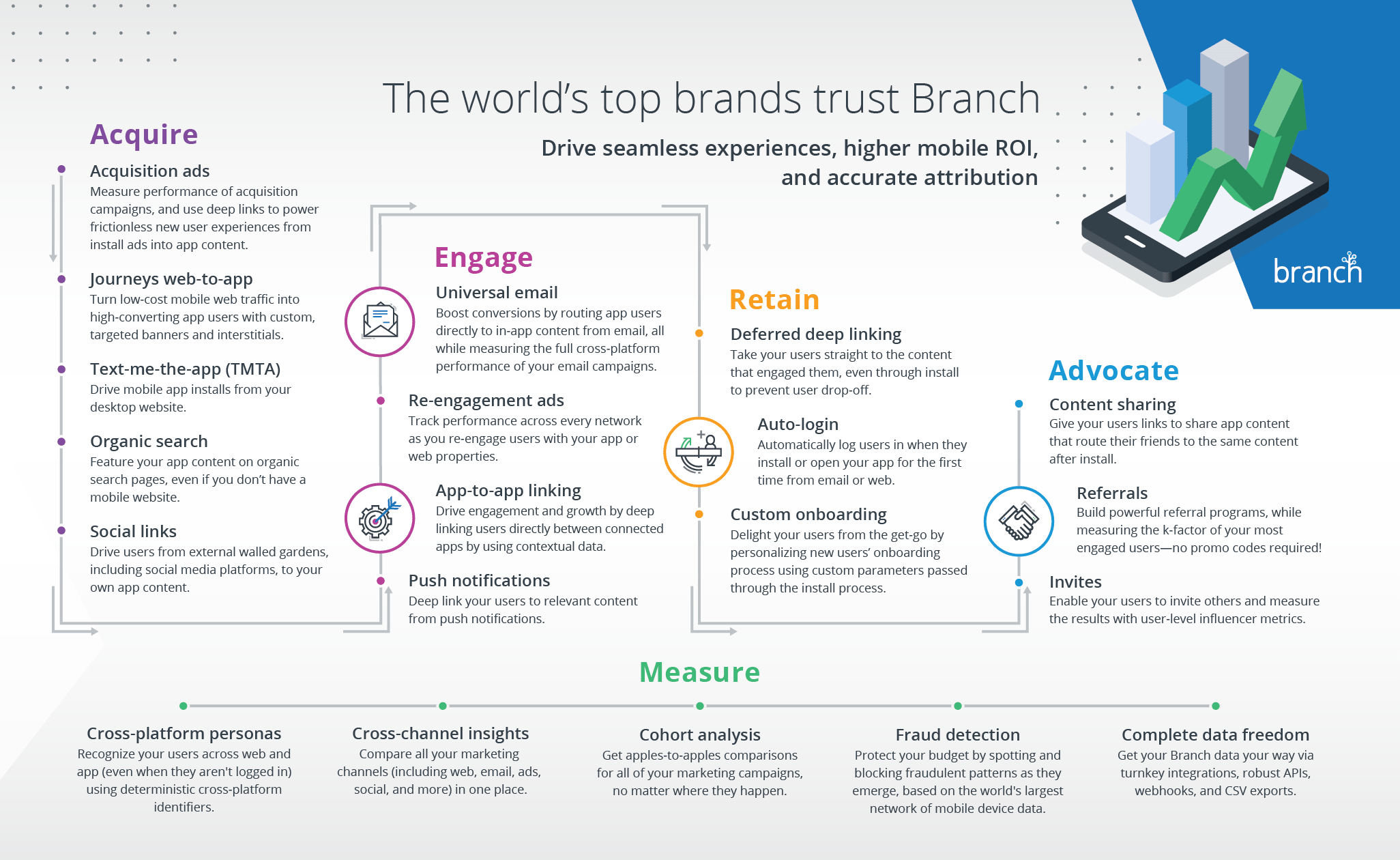 Mobile Growth Infographic | Branch